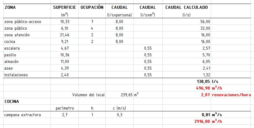C lculo de ventilaci n en local comercial voltimum for Calcular volumen piscina