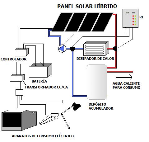 191 C 243 Mo Funcionan Los Paneles Solares Voltimum Espa 241 A